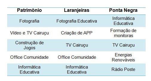 cursos-tecnologia-paraty-19